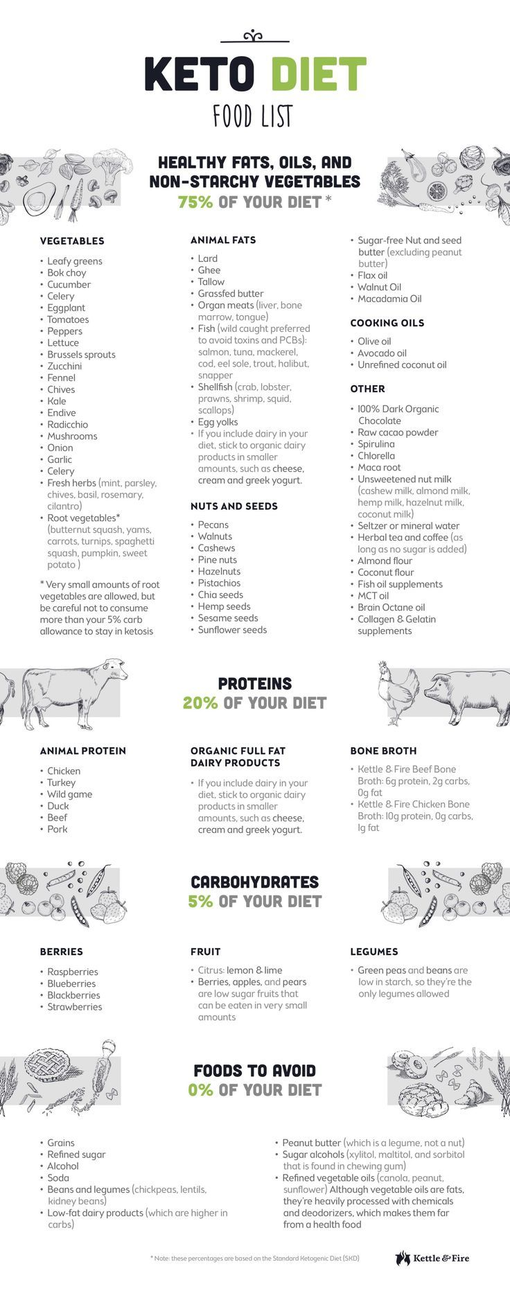 Keto Diet Plan: A detailed keto diet food list to help guide your choices when it comes to groce…
