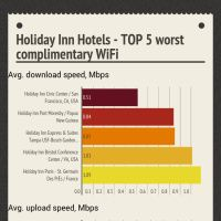 Infographic: Holiday Inn Hotels - TOP 5 worst complimentary WiFi