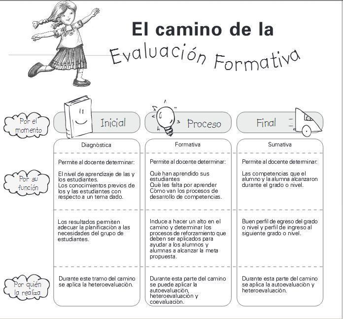 Fases de la Evaluación dentro del Proceso Enseñanza Aprendizaje | Infografía | Blog de Gesvin