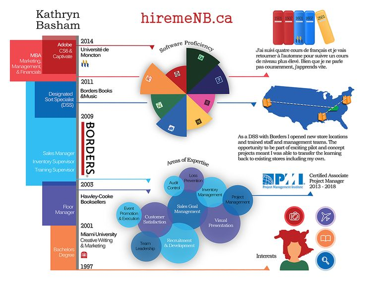 Kathryn Basham's infographic resume. Learn more at hiremenb.ca