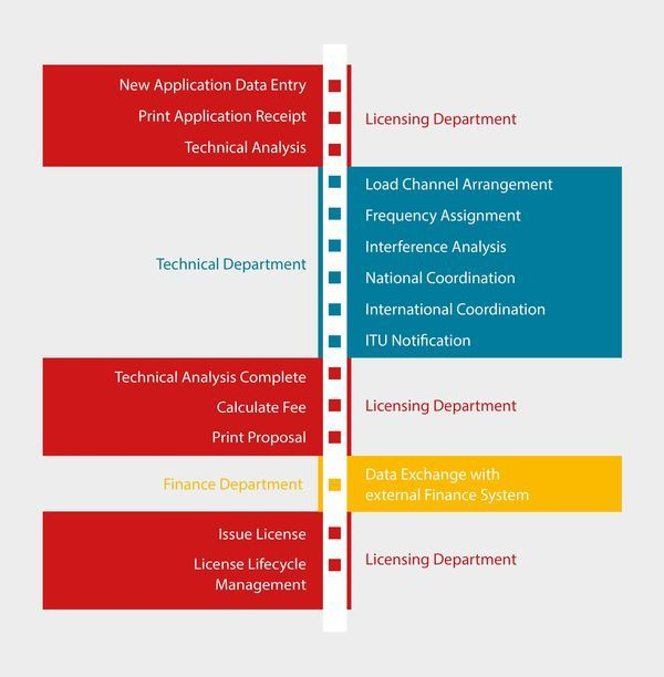 Cooperation between the single steps of: Licensing Department, Technical Department, and Finance Department