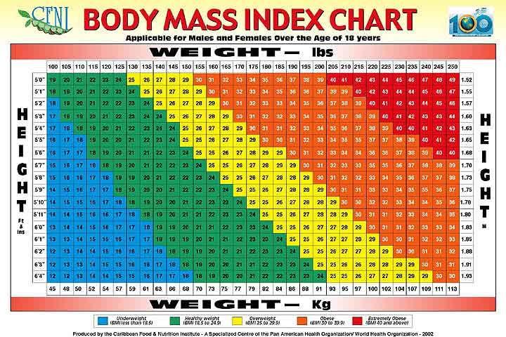 Bmi Chart El Paso Weightloss Clinic