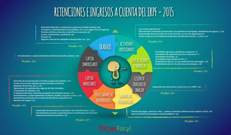 #Infografía Retenciones e Ingresos a cuenta 2015  #Infografia #Infographic