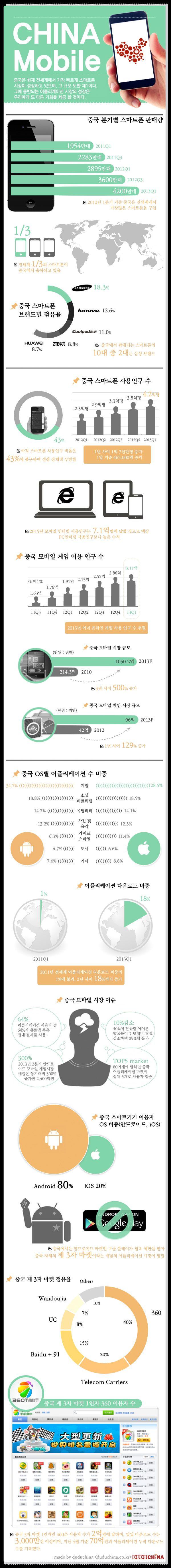 [Infographic] '파죽지세' 중국 모바일 시장 패권 전쟁 불붙다   DuDu China