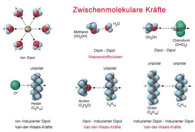 Chemiekurs - zwischenmolekulare Kräfte