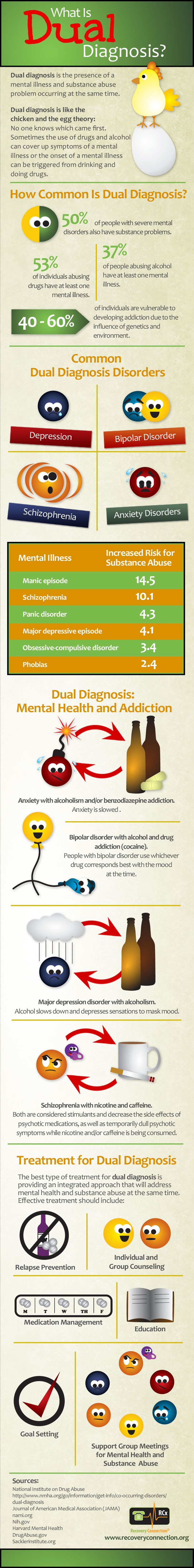 What is #DualDiagnosis #Infographic