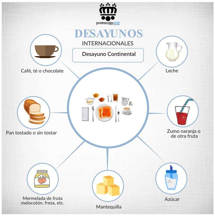 Desayuno Continental Qué es Composición Qué alimentos...