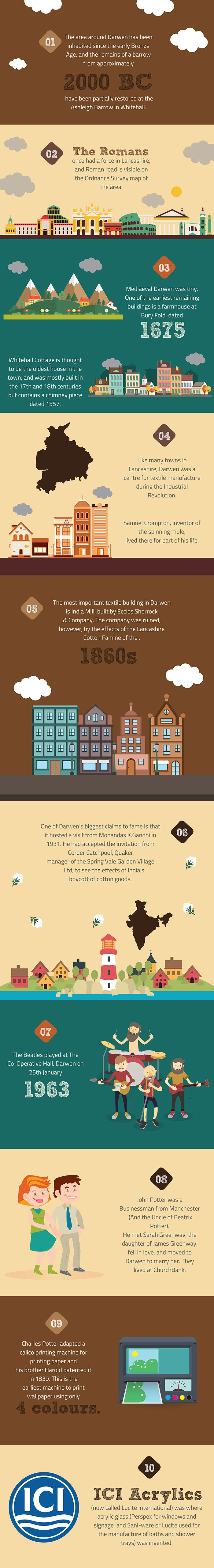 The town of Darwen is rich in history and its beginnings go back to medieval times. This informative infographic by CanvasDesign shows a timeline of some of Darwen's most iconic events. From Beatrix Potter to Gandhi visiting, Darwen has it all.