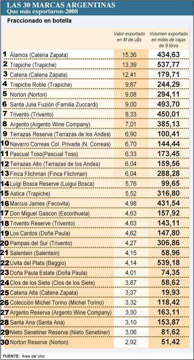 Cuál es el ranking de los vinos argentinos que más se toman el mundo
