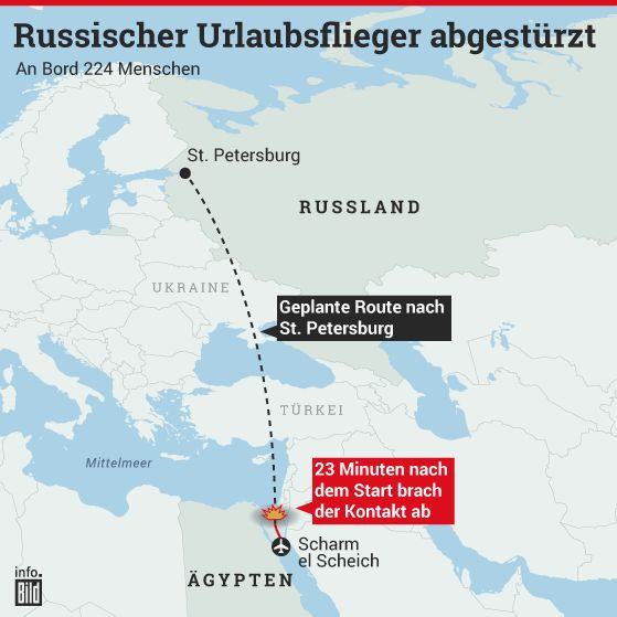 AIRBUS A-321 HATTE 224 MENSCHEN AN BORD – DARUNTER 17 KINDER: Russischer Urlaubsflieger über Ägypten abgestürzt http://www.bild.de/news/ausland/flugzeugabsturz/absturz-russische-maschine-43218224.bild.html