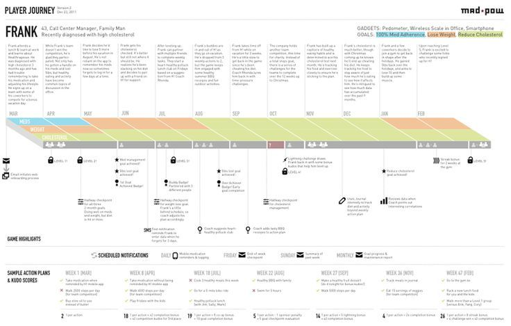 How to Create a Customer Journey Map #ux #strategy