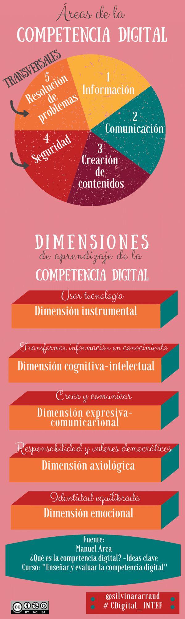"""Hola: Compartimos una interesante infografía sobre """"Competencia Digital - Áreas y Dimensiones de Aprendizaje"""" Un gran saludo.  Visto en: compartirintereses.wordpress.com  También le pue..."""