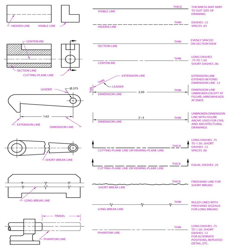 Drawing Lines Engineering : Drafting line types i pinterest