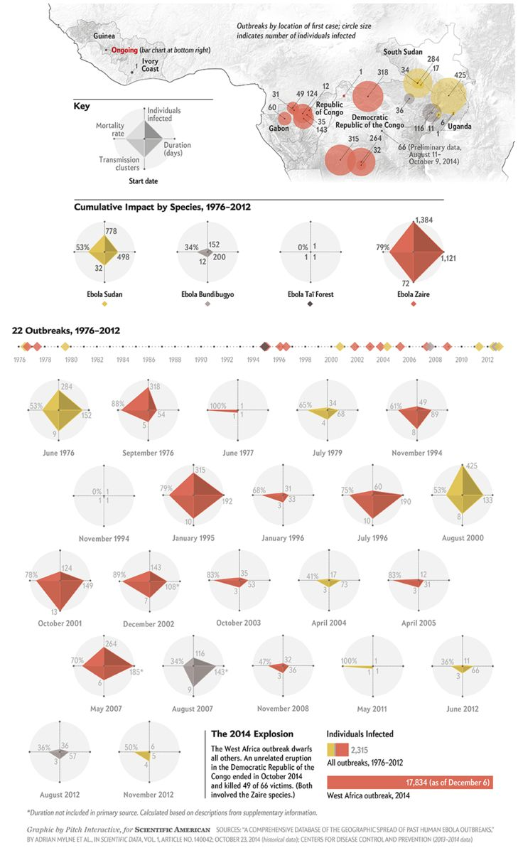 Ebola Arises Again and Again by Pitch Interactive for Scientific American