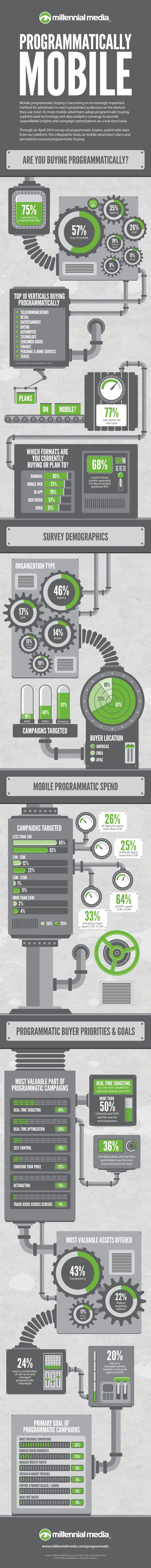 Programmatically Mobile  As more mobile advertisers adopt programmatic buying, this method of real-time optimization to reach audiences is becoming a valuable part of any campaign.