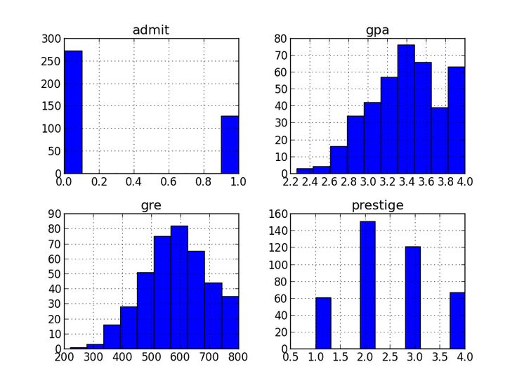 ŷhat   Logistic Regression in Python