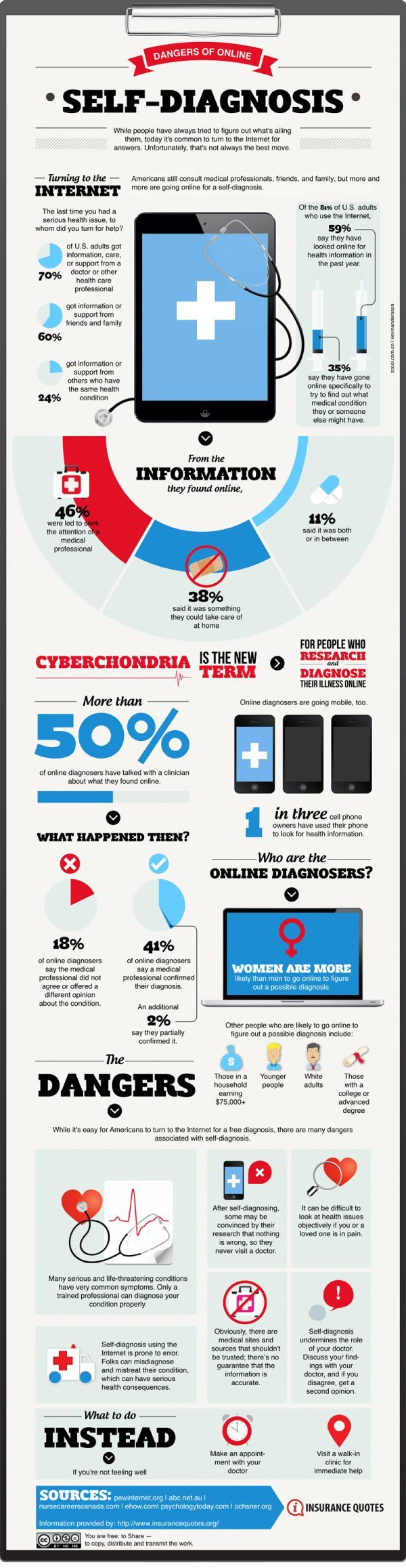 Infographic: The dangers of self-diagnosing online