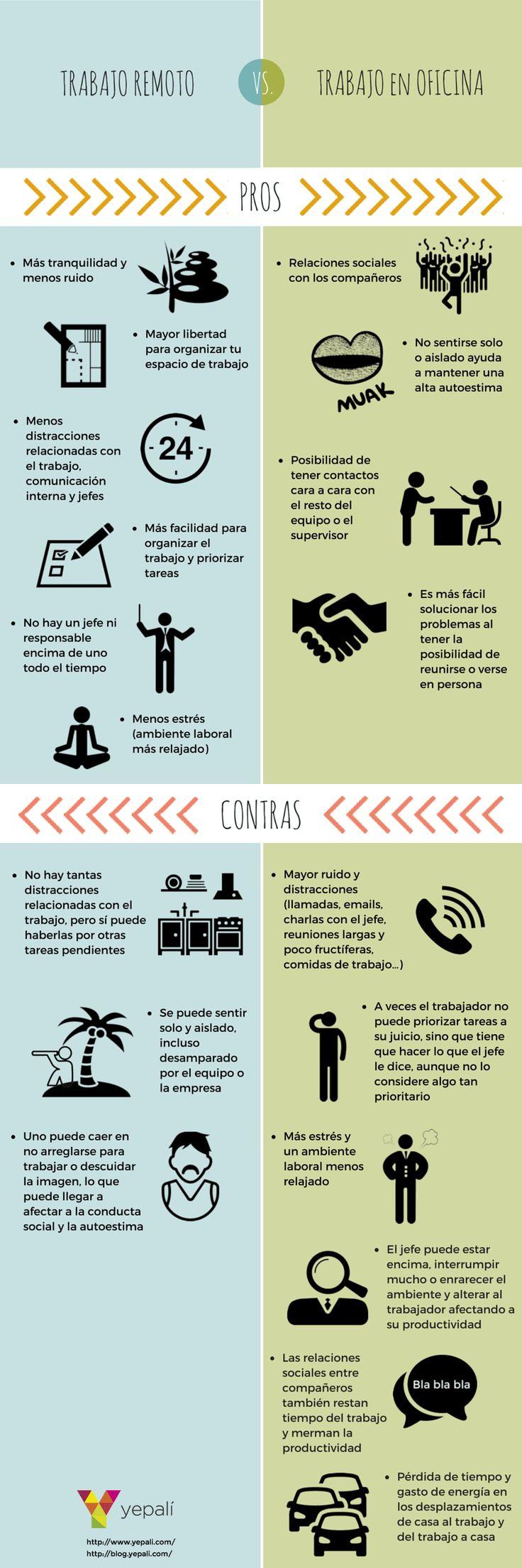 Teletrabajo vs trabajo en la oficina #infografia #infographic #rrhh