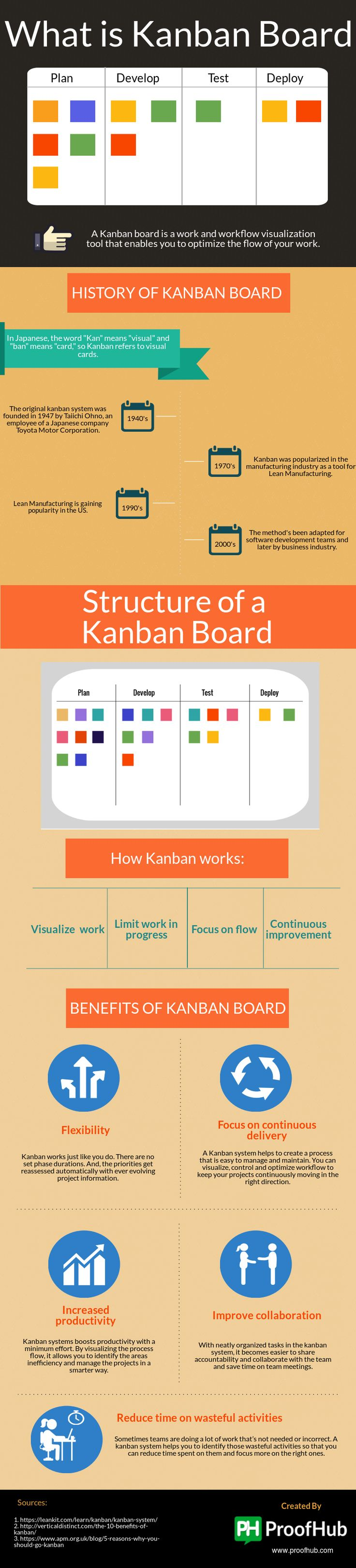 Kanban system is one of the simplest ways to optimize workflow. People think that a Kanban board is nothing more than just boards and post-it notes. But, in reality it's lot more than that. Take a look at this post and get to know all about Kanban boards, and why, in recent past, project managers from all over the world have been going gaga over using them.