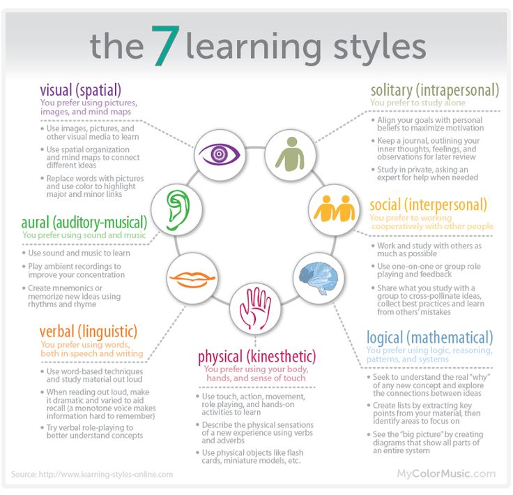 guidelines for teaching multiple learning style Provide multiple means of engagement  universal design for learning guidelines version 20  principle iii provide multiple means of engagement.