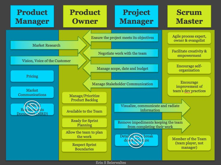 A Critical Analysis of the Usage of Selected Agile Project Management Methods in Change Management