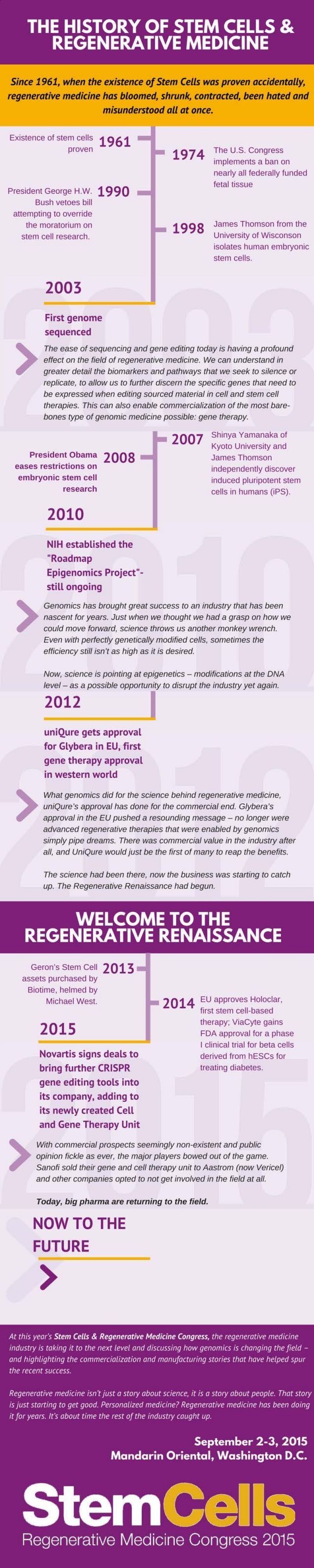 THE HISTORY OF STEM CELLS &  REGENERATIVE MEDICINE     Since 1 961, when the existence of Stem Cells was proven accidental...