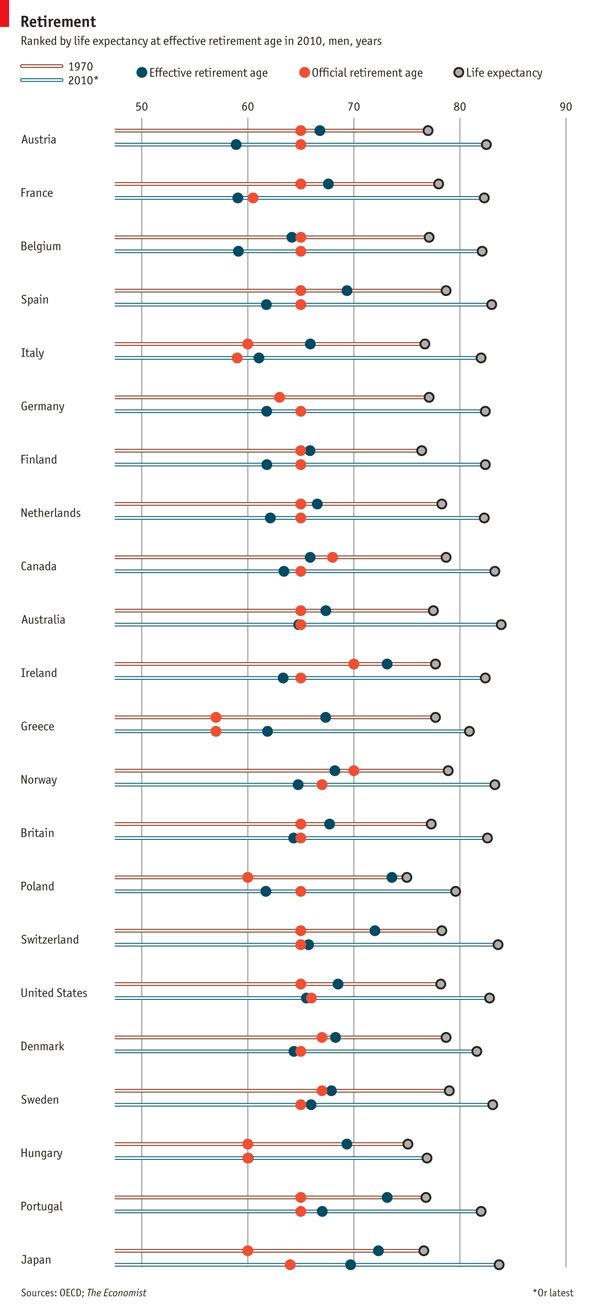 Comparison between official and effective retirement age... how some countries get into trouble | The Economist