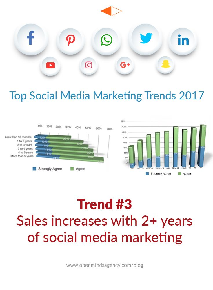 Top Social Media Marketing Trends for 2017: Based on the Industry Report by Social Media Examiner. Trend #3: Sales Increases with 2+ years of Social Media Marketing For more analysis from the report: [Click on Image] #omagency #socialmedia #marketing