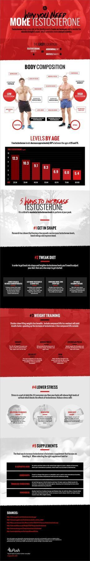 5 Ways to Increase Testosterone Levels