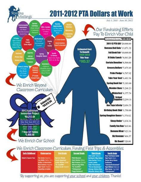 What a great graphic to REALLY show how PTA enriched a school. Can we do anything like this?  Jessica - could include w membership envelopes? Maybe ask Leanne for ideas?  (She is very experienced w this kind of way to show info...)