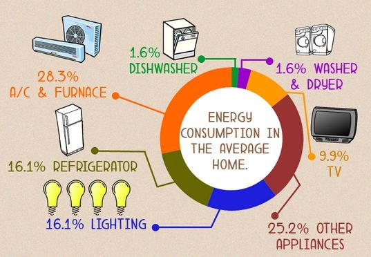 Energy consumption in the average home green homes pinterest
