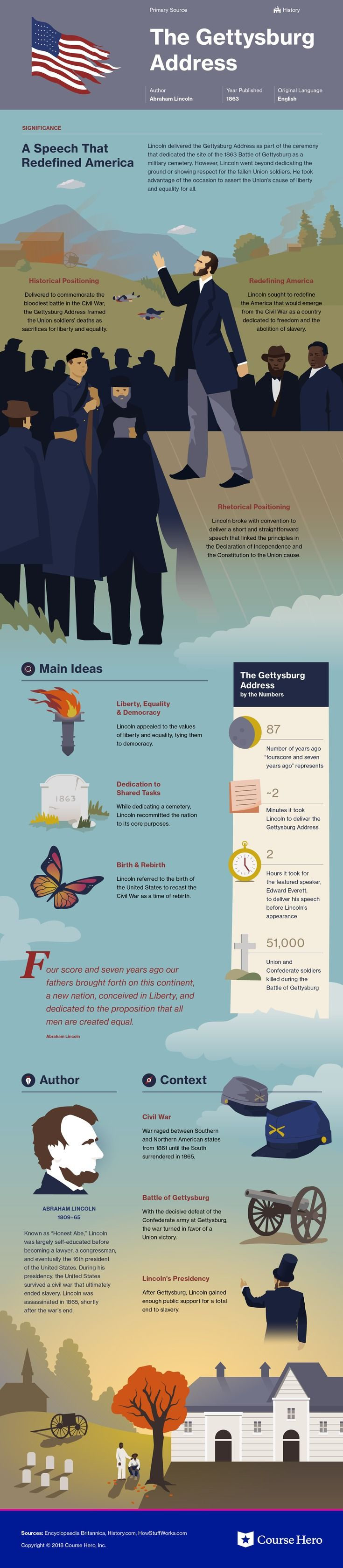 This @CourseHero infographic on The Gettysburg Address is both visually stunning and informative!