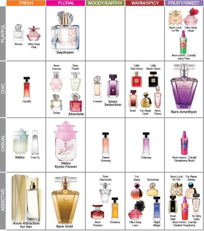 Avon women's fragrance finder