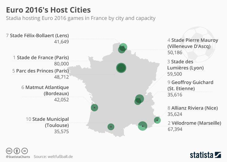 Euro 2016's Host Cities