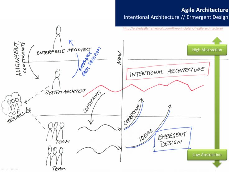 Best Scaling Agile Frameworks Images On   Project