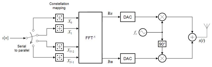 OFDM (Orthogonal Frequency Division Multiplexing) Transmitter - Ideal System Model for AWGN (Additive White Gaussian Noise) Channel