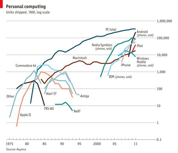 80년대와 같은 춘추전국의 시대가 2010년에 반복되고 있군요. 과연 2020년대면 2000년대의 PC와 노키아 심비안과 같은 10년 천하를 만들 절대 강자가 나타날지 ^^