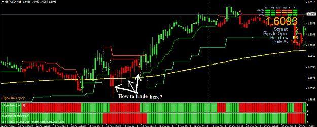 Mt4 Fractal Indicator With Alert