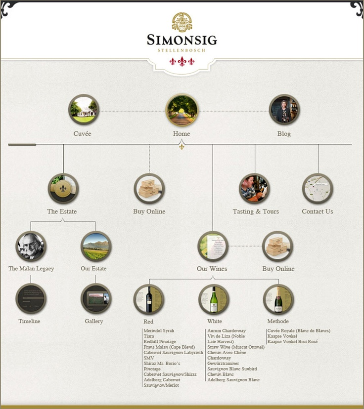 Mission: Design and communicate a site map for all online and social platforms as part of Simonsig's website relaunch.