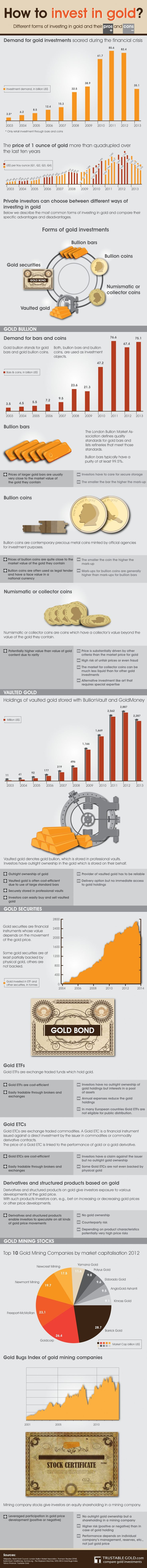 How to Invest in Gold? Infographic https://www.karatbars.com/?s=erlendgin