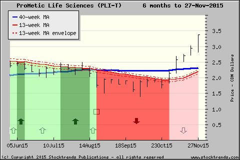 Stock Trends chart of ProMetic Life Sciences$PLI - click for more ST charts