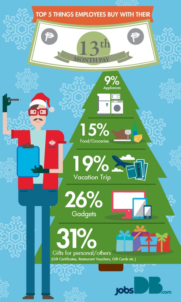 Top 5 Things Employees Buy With Their 13th Month Pay | jobsDB Philippines #christmas