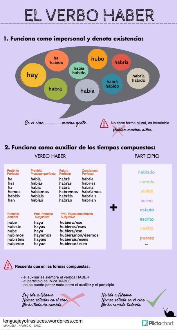 Infografia con el verbo HABER - Impersonal y auxiliar. ELE                                                                                                                                                     Más