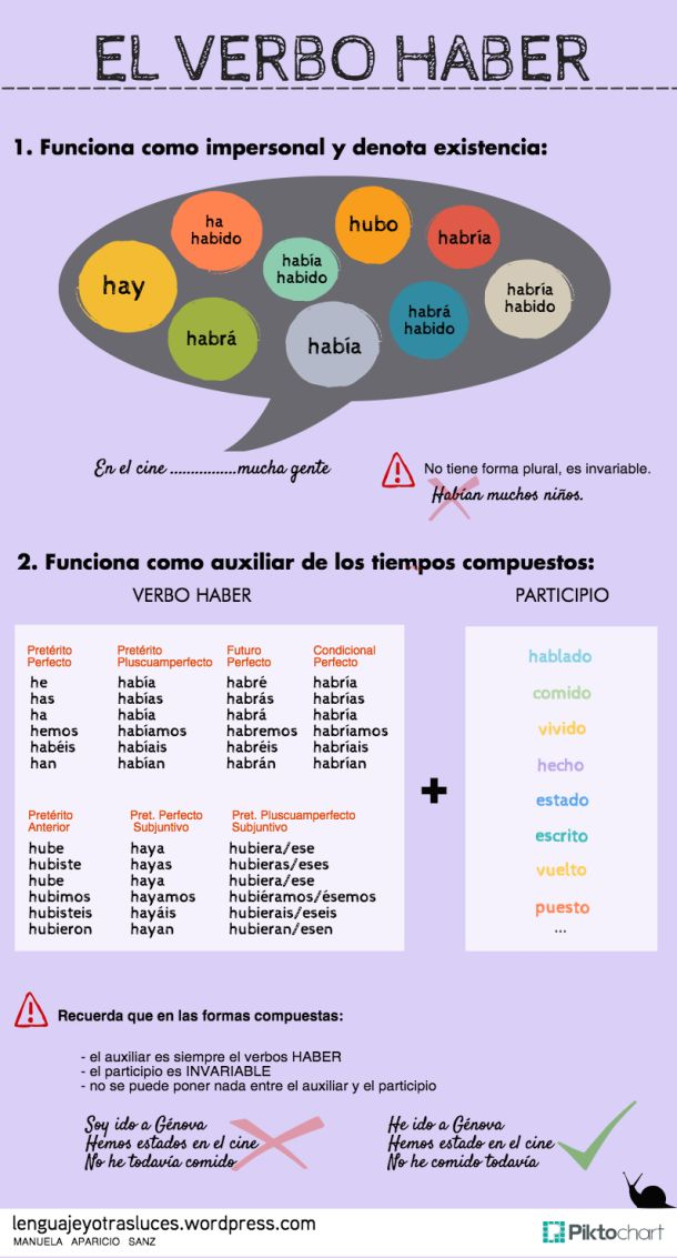 This visual will help you in learning Spanish grammar. Tips for learnins spanish: el verbo HABER - Impersonal y auxiliar. A great infographics that helps you learn Spanish grammar #Infographics #spanish #grammar #learning If you found it interesting and helpful, please repin this for your friends!