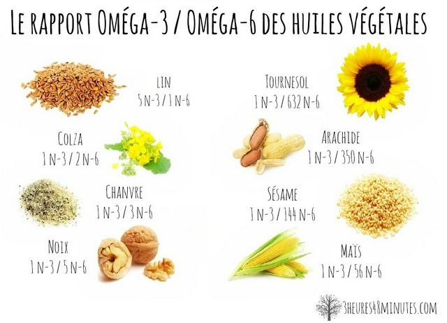 Rapport omega 3 / omega 6 - DHA EPA & ALA ...