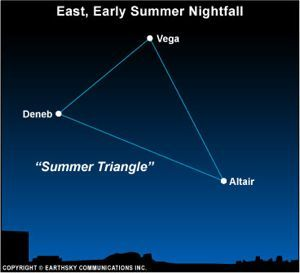 During the summer months, the Summer Triangle star formation lights the sky from dusk until dawn. It consists of three bright stars: Vega in the constellation Lyra, Deneb in the constellation Cygnus, and Altair in the constellation Aquila.