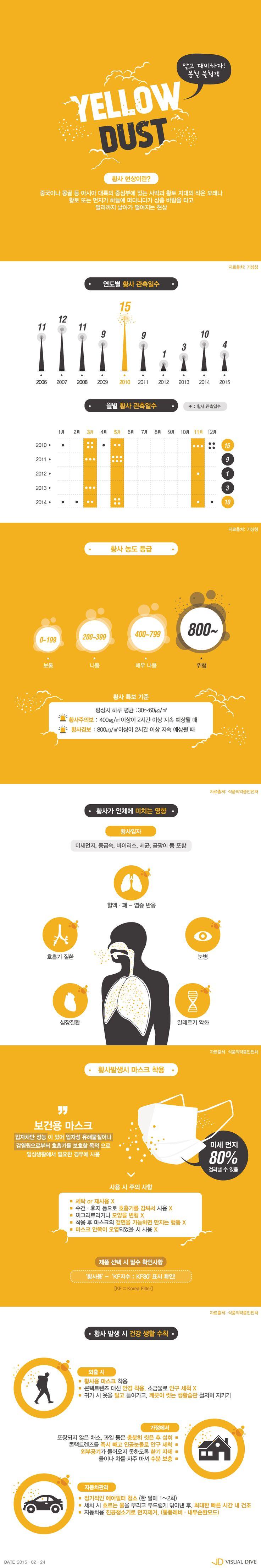 기상청, 3월 대형 황사 예고…건강 위한 대비책 뭐가 있을까? [인포그래픽] #yellow dust / #Infographic ⓒ 비주얼다이브…