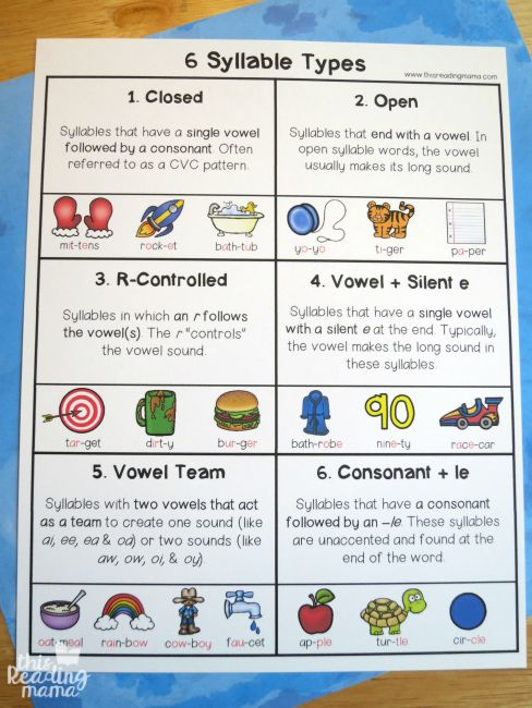 6 Syllable Types Cheat Sheet - This Reading Mama has a resource pack for the syllable types.