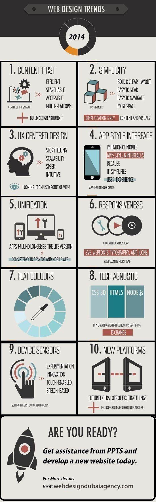 Web design trends 2014 #infographic