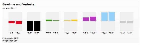 Nach der ersten Prognose reicht es nicht für eine absolute Mehrheit.  http://www.bild.de/politik/inland/wahlen-hamburg/ergebnisse-zur-hamburg-wahl-haelt-buergermeister-olaf-scholz-die-absolute-mehrheit-39782464.bild.html  http://www.focus.de/politik/deutschland/buergerschaftswahl-in-hamburg-spd-gewinnt-wahl-in-hamburg-deutlich_id_4478278.html http://www.spiegel.de/politik/deutschland/hamburg-wahl-zur-buergerschaft-2015-im-liveticker-a-1018594.html